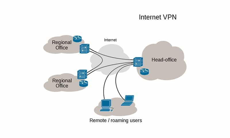 redes privadas virtuales - VPN