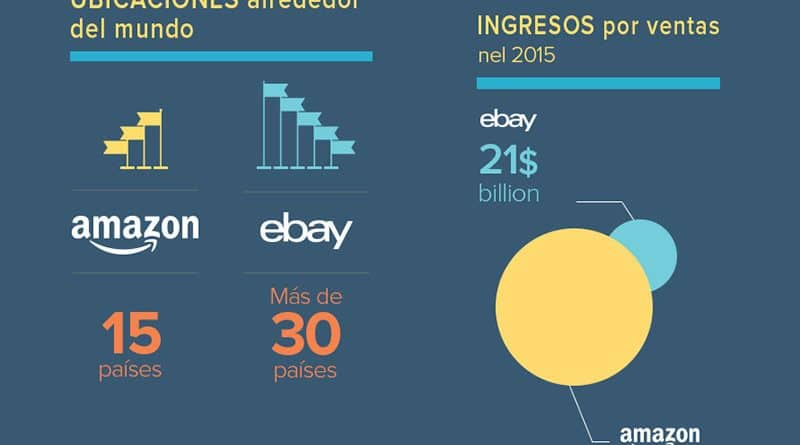 Amazon frente a eBay