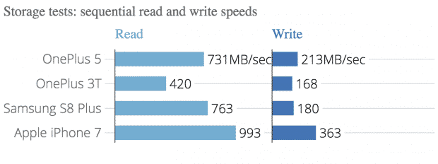 SSD write and read speed test?