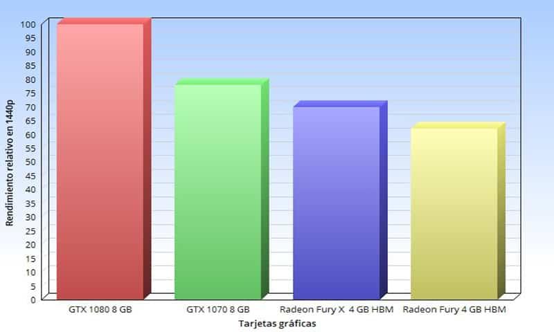 Las mejores tarjetas gráficas para PC en 2017