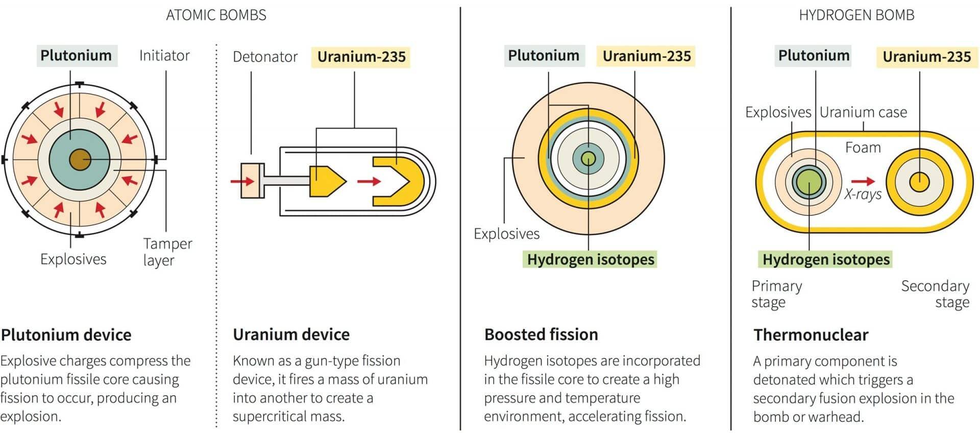 Cómo funciona una bomba nuclear