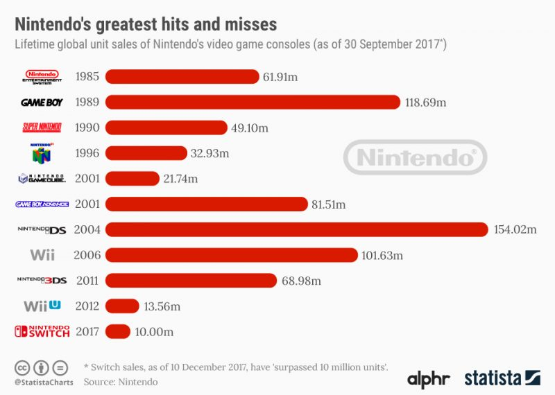 Nintendo Switch vende 10 millones